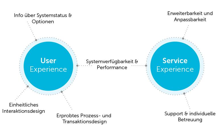 Grafik: Welche Rolle spielen User Experience und Service Experience Aspekte im digitalen White Label Design?