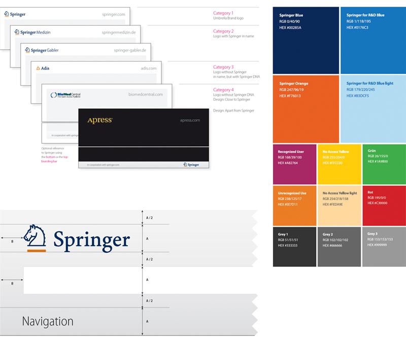 Springer Markenarchitektur: Headersystematik, Farbsystematiken