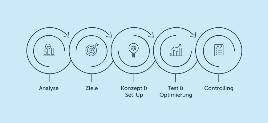 Online Marketing & Strategien – Infografik für SEA-KampagnenProzess