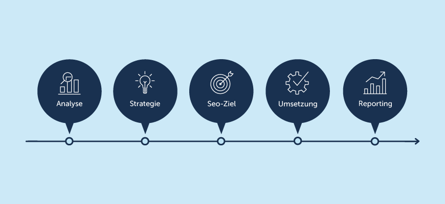 Online Marketing & Strategien – Infografik für SEO-Optimierung