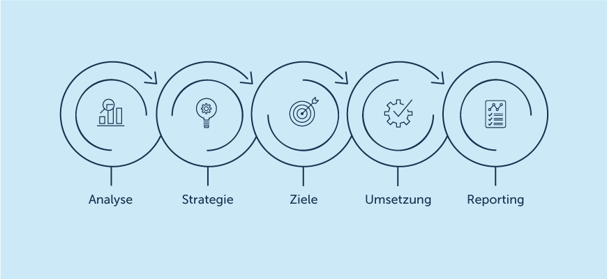 Online Marketing & Strategien – Inforgrafik für Social Media Prozess