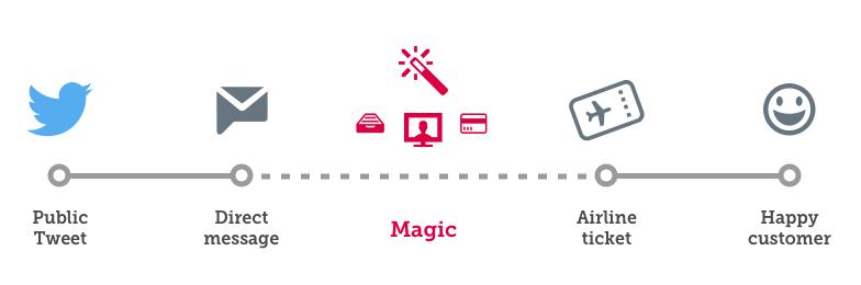 Digital Service Servicedesign Ablauf