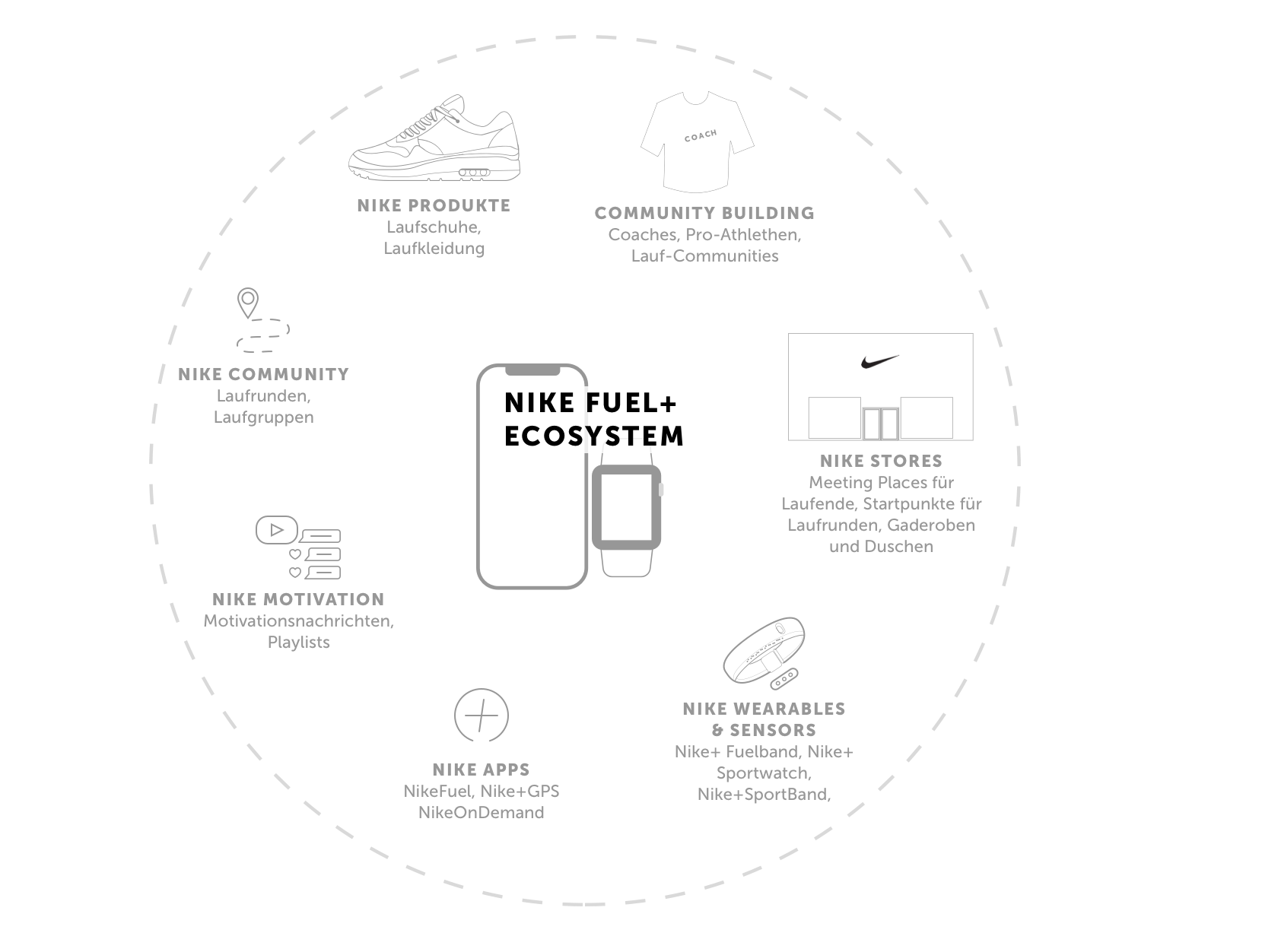 Produkt Service Ökosystem gestaltet durch Service Design