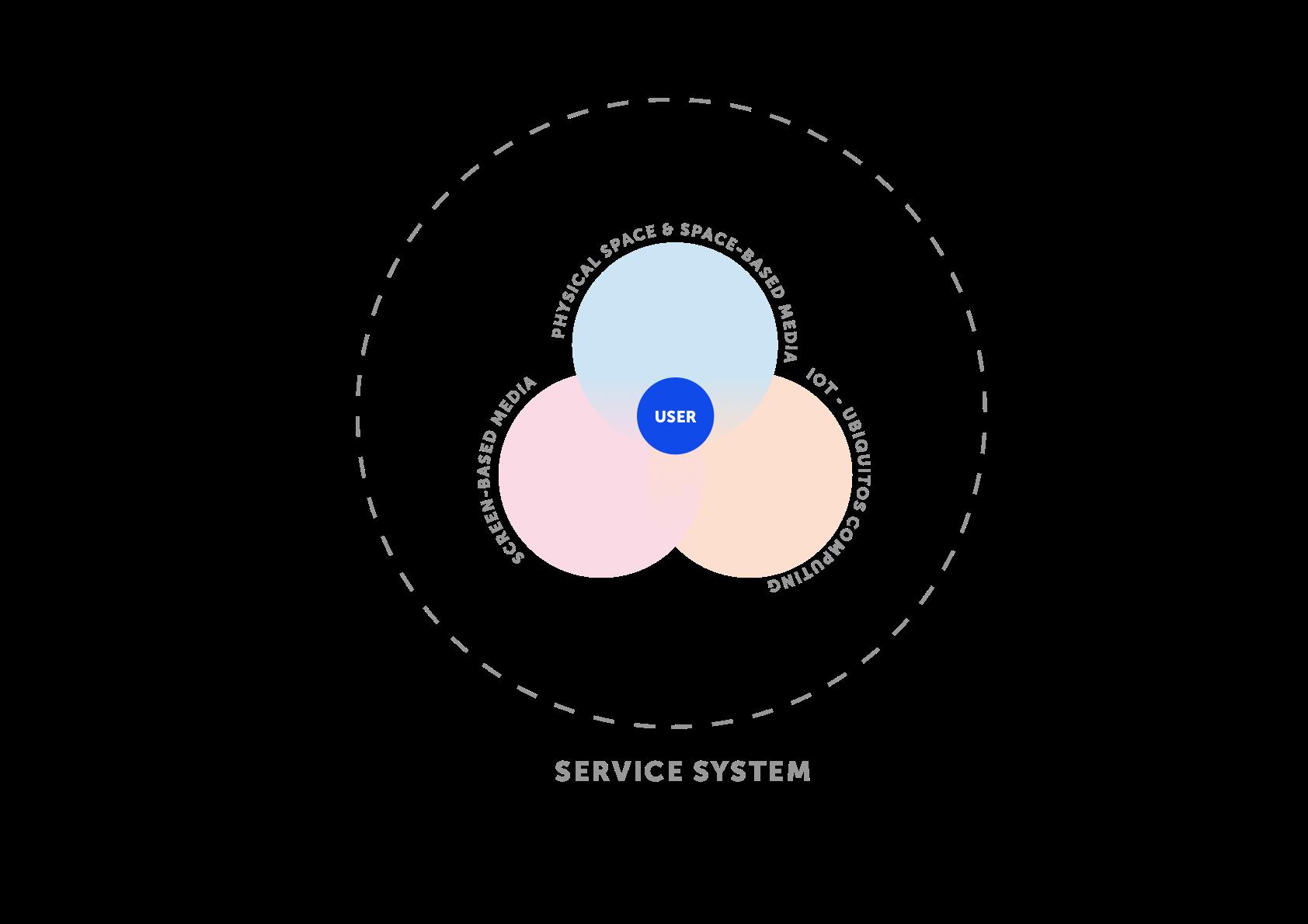 Service System betrachtet vom Nutzer aus